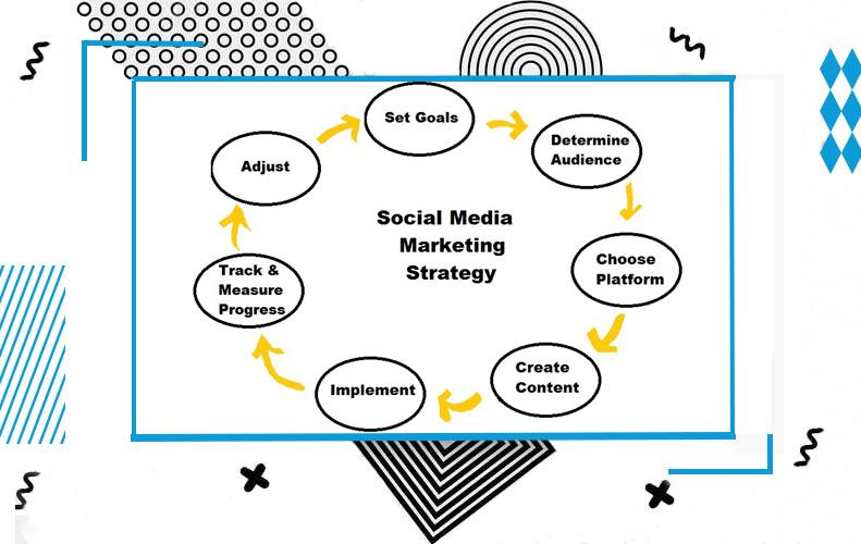 Elaborarea unei strategii de marketing social media